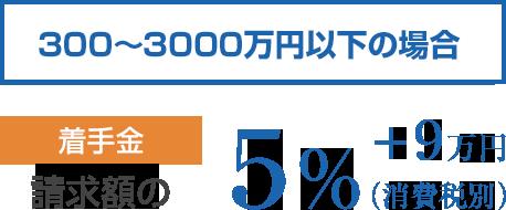 300~3000万円以下の場合 着手金は請求額の5%(消費税別)+9万円