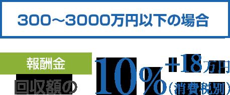 300~3000万円以下の場合 報酬金は回収額の10%(消費税別)+18万円