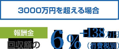 3000万円を超える場合 報酬金は回収額の6%(消費税別)+138万円